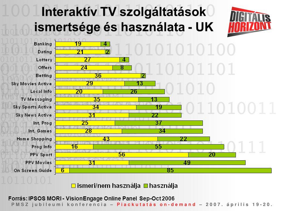 Interaktív TV szolgáltatások ismertsége és használata - UK