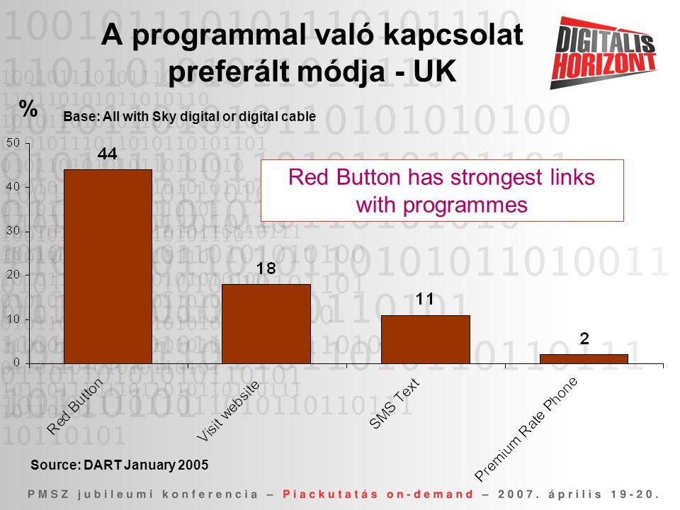 A programmal való kapcsolat preferált módja - UK