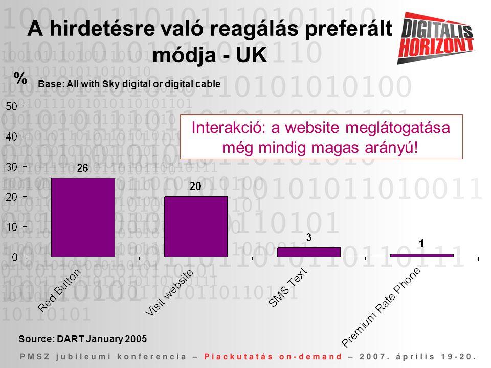 A hirdetésre való reagálás preferált módja - UK