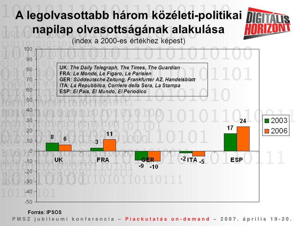 (index a 2000-es értékhez képest)
