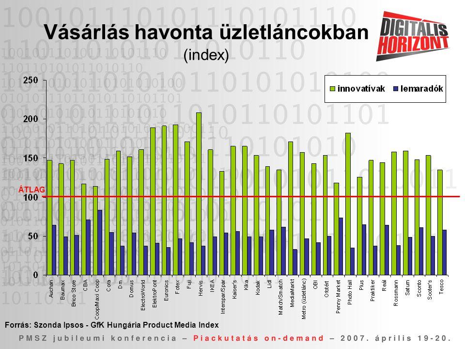 Vásárlás havonta üzletláncokban (index)