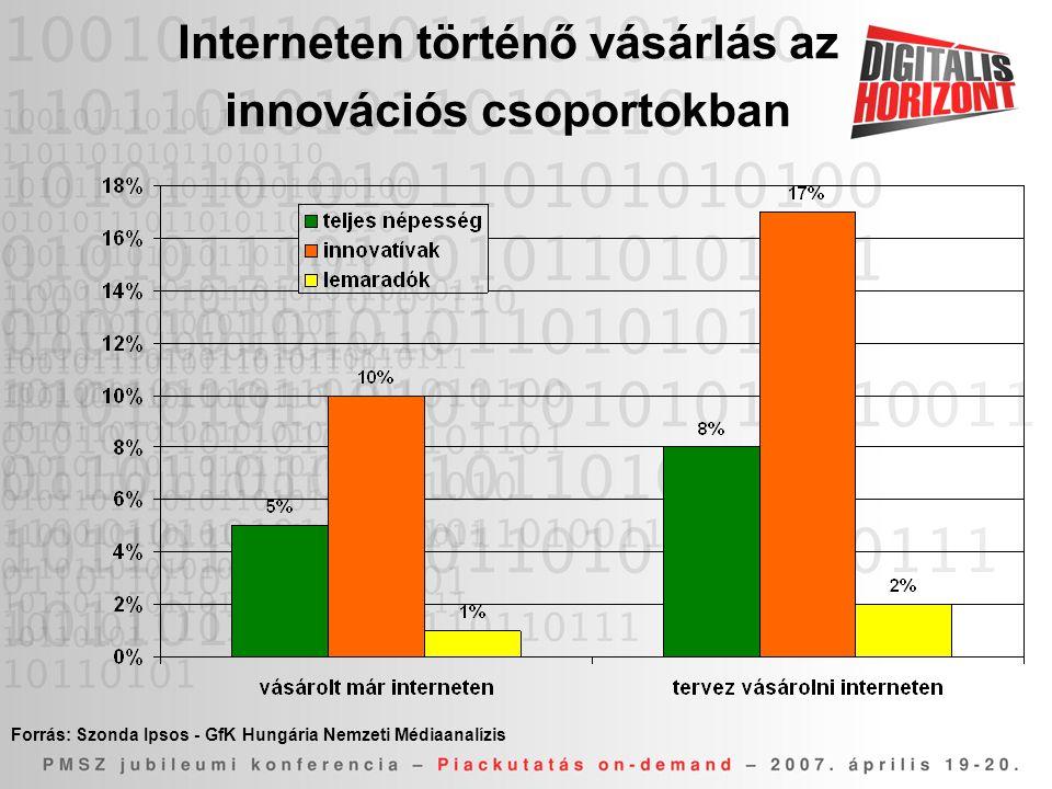 Interneten történő vásárlás az innovációs csoportokban