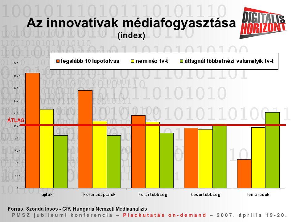 Az innovatívak médiafogyasztása (index)
