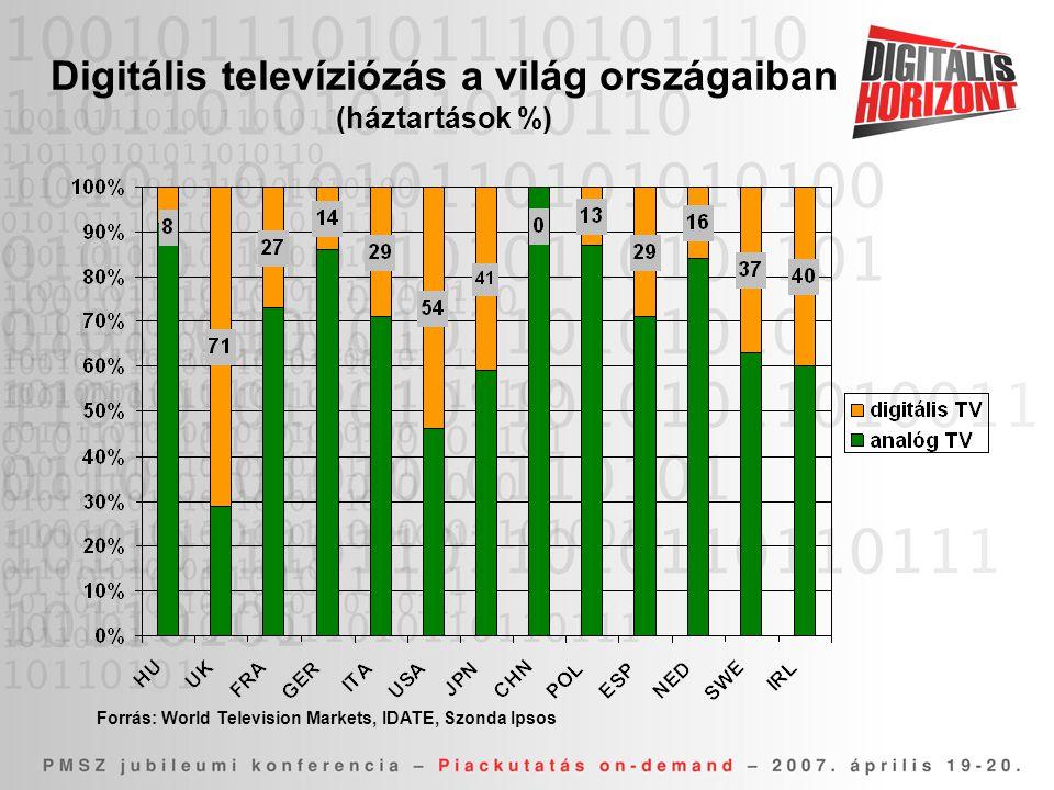 Digitális televíziózás a világ országaiban (háztartások %)