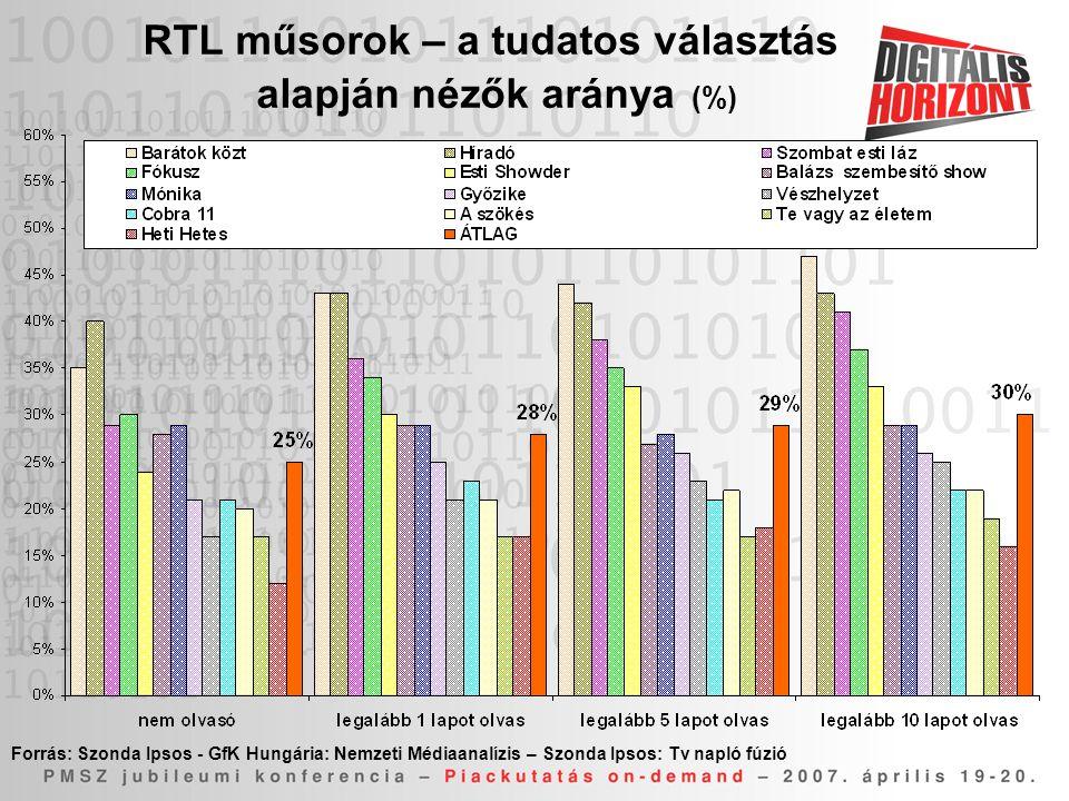 RTL műsorok – a tudatos választás alapján nézők aránya (%)