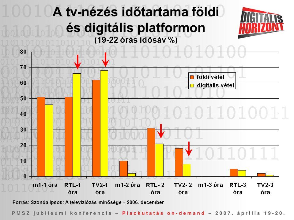 Forrás: Szonda Ipsos: A televíziózás minősége – 2006. december