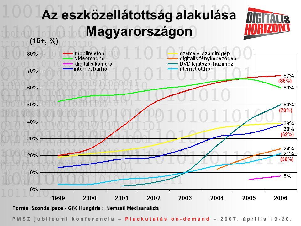 Az eszközellátottság alakulása Magyarországon