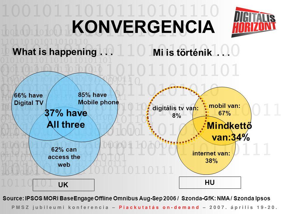 KONVERGENCIA What is happening . . . Mi is történik . . . 37% have