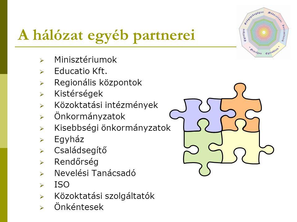 A hálózat egyéb partnerei