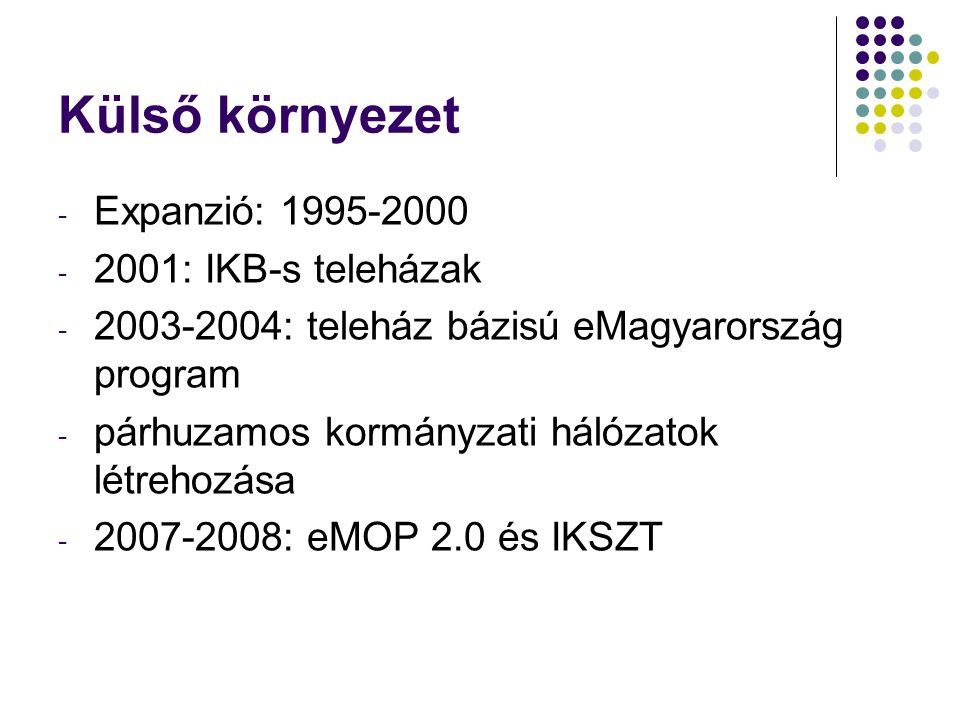 Külső környezet Expanzió: 1995-2000 2001: IKB-s teleházak