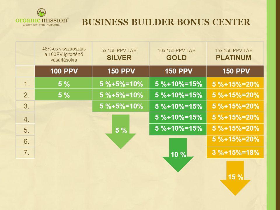 48%-os visszaosztás a 100PV-ig történő vásárlásokra