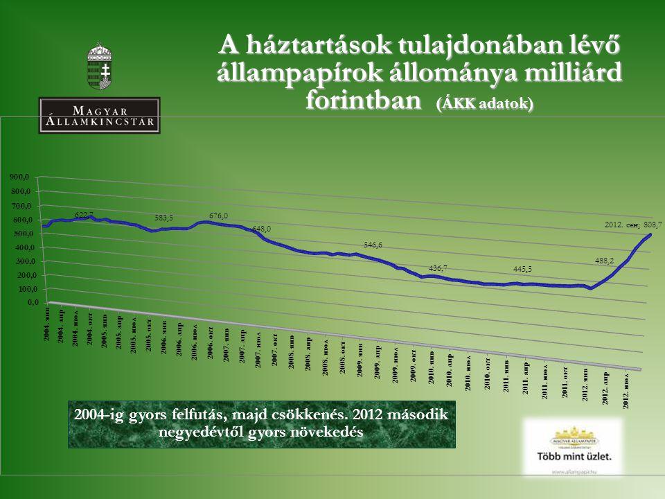 A háztartások tulajdonában lévő állampapírok állománya milliárd forintban (ÁKK adatok)
