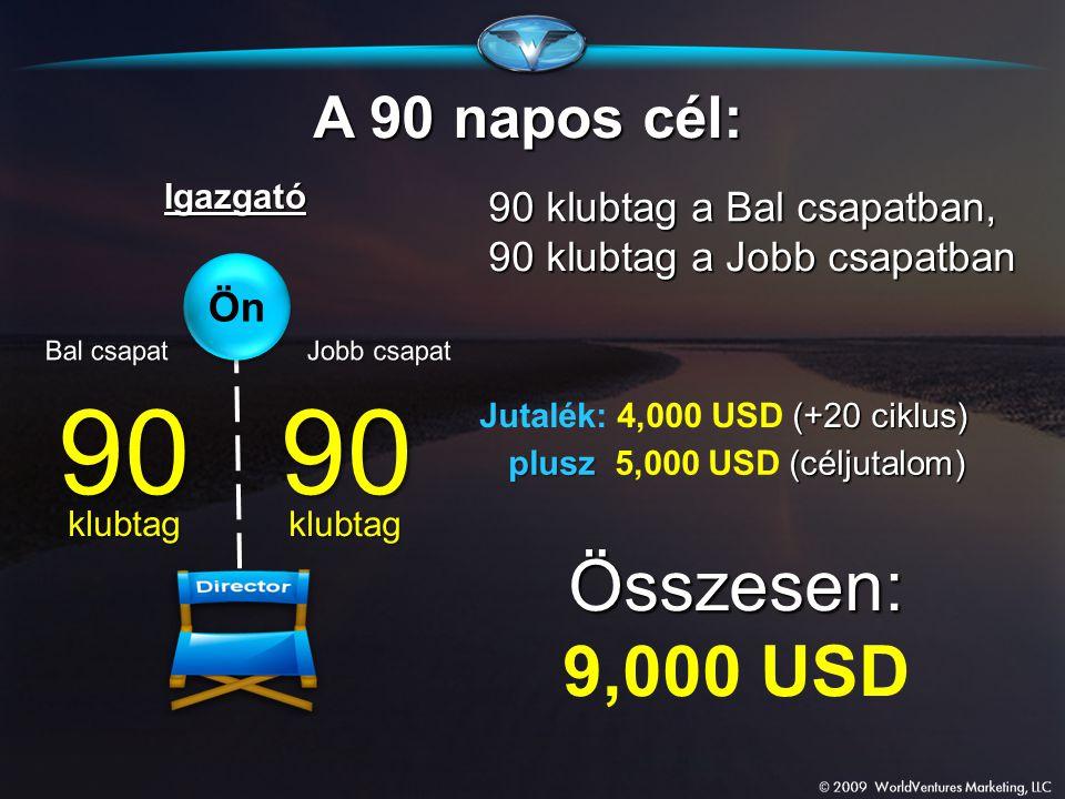 90 90 Összesen: 9,000 USD A 90 napos cél: 90 klubtag a Bal csapatban,