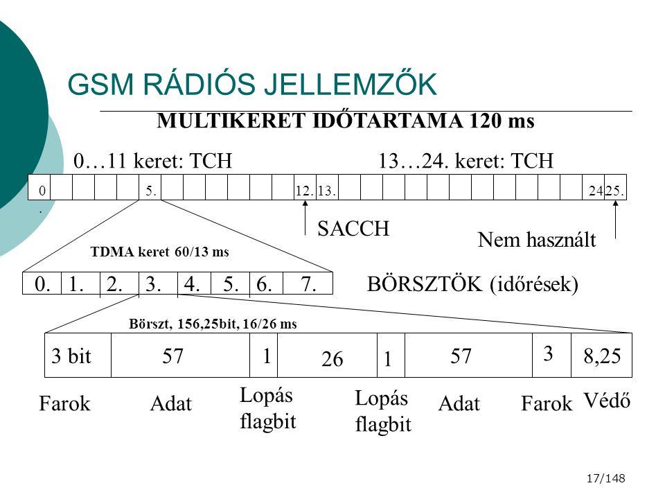 GSM RÁDIÓS JELLEMZŐK MULTIKERET IDŐTARTAMA 120 ms