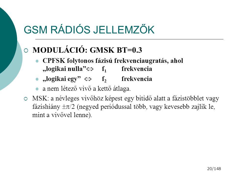 GSM RÁDIÓS JELLEMZŐK MODULÁCIÓ: GMSK BT=0.3