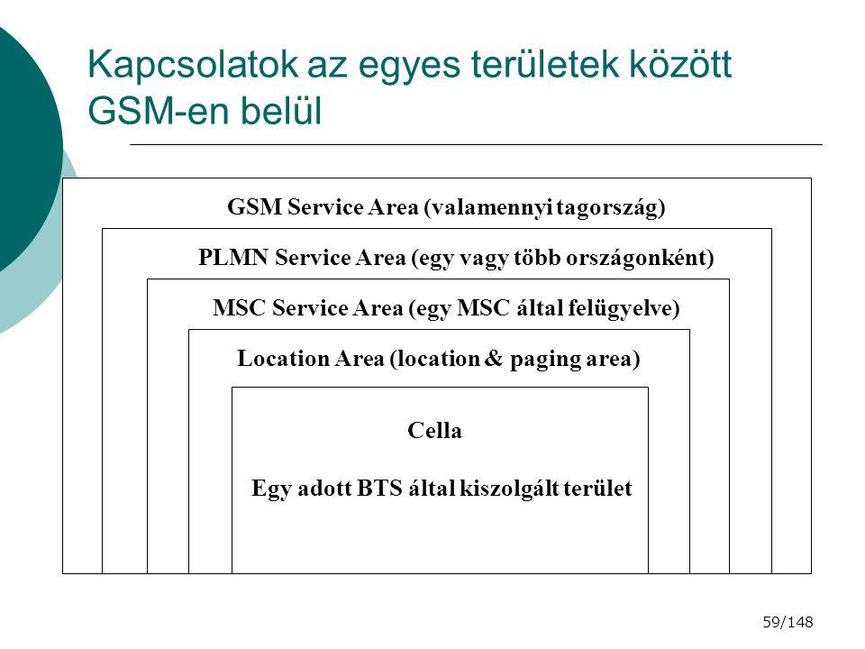 Kapcsolatok az egyes területek között GSM-en belül