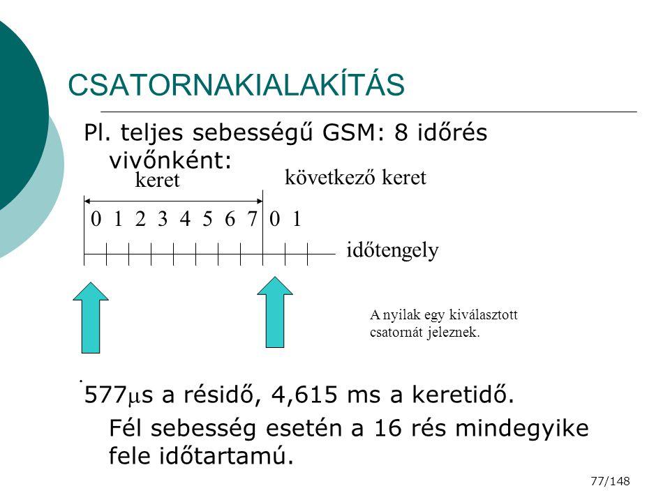 CSATORNAKIALAKÍTÁS Pl. teljes sebességű GSM: 8 időrés vivőnként: