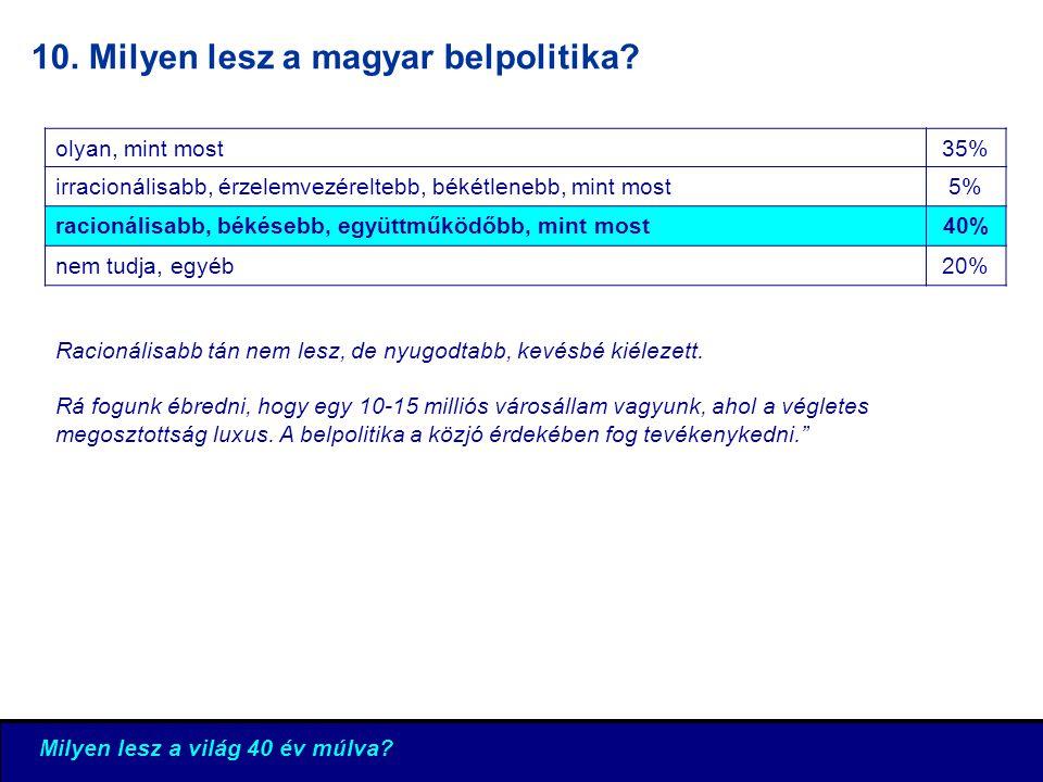 10. Milyen lesz a magyar belpolitika