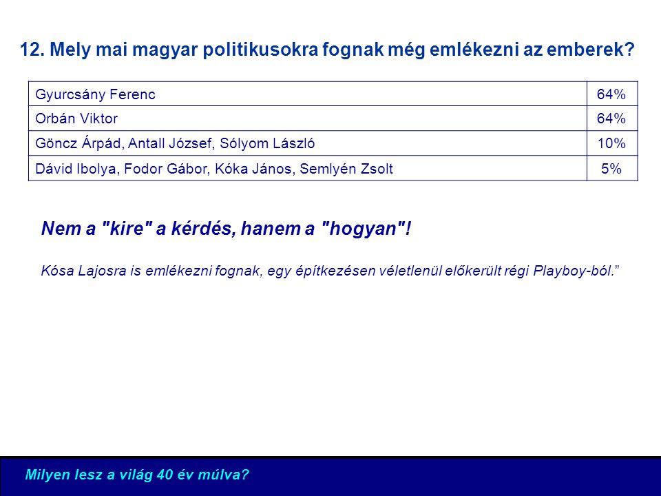 12. Mely mai magyar politikusokra fognak még emlékezni az emberek