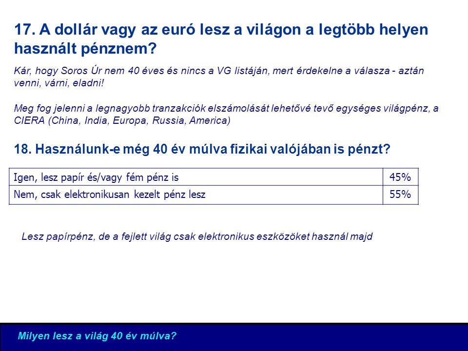 17. A dollár vagy az euró lesz a világon a legtöbb helyen használt pénznem