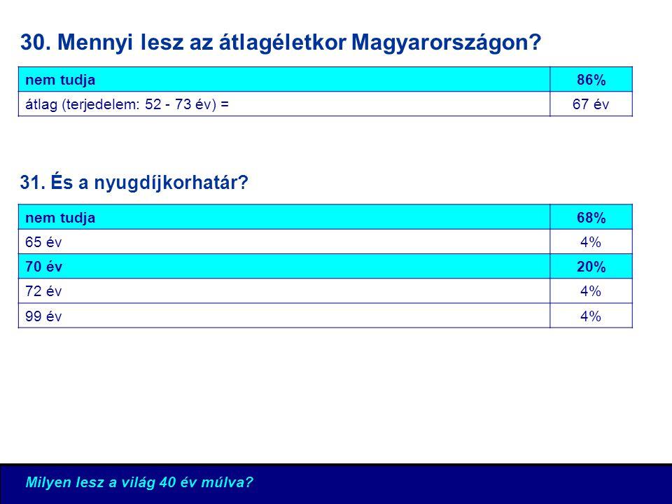 30. Mennyi lesz az átlagéletkor Magyarországon