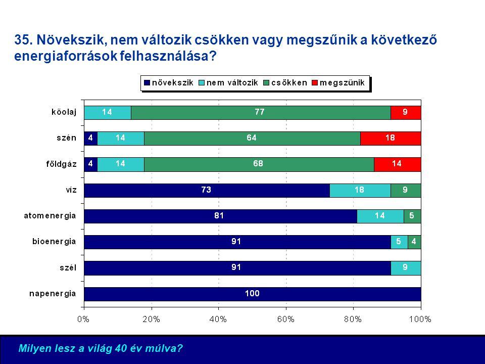 35. Növekszik, nem változik csökken vagy megszűnik a következő energiaforrások felhasználása