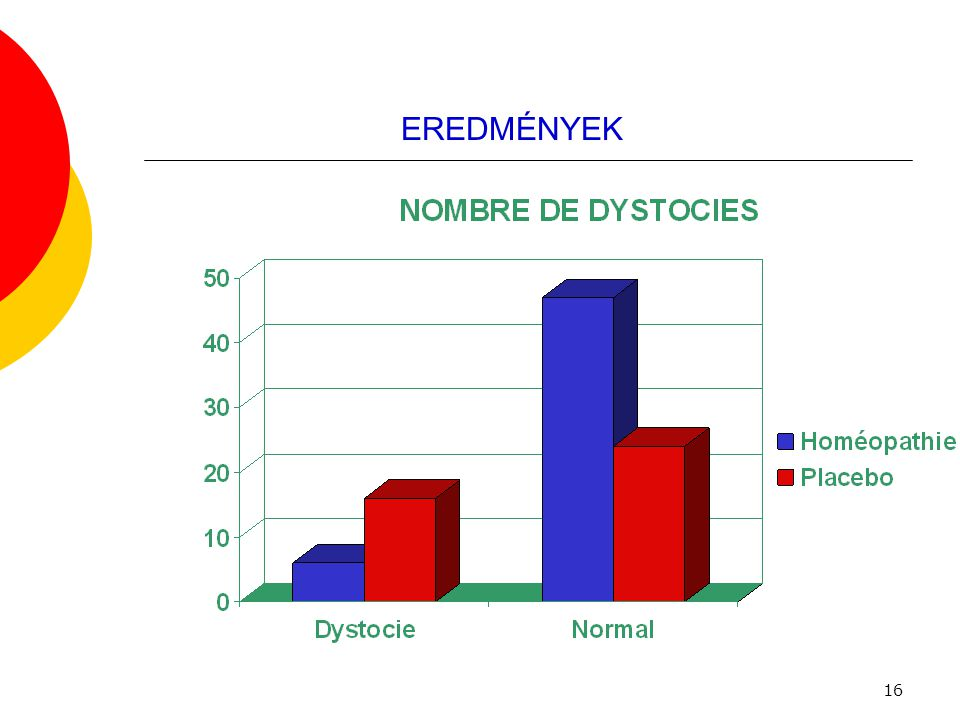 EREDMÉNYEK DIMINUTION DU TAUX DE DYSTOCIE (plus d'accouchements normaux) CHEZ LES PATIENTES TRAITEES PAR HOMEO.