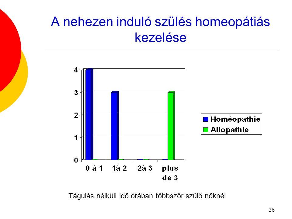A nehezen induló szülés homeopátiás kezelése
