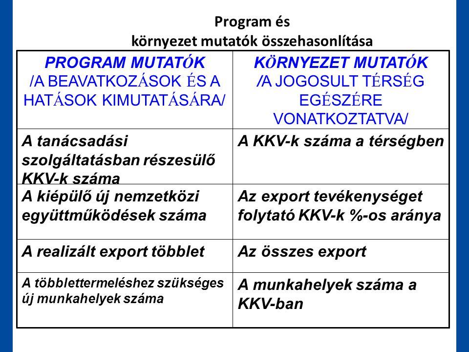 Program és környezet mutatók összehasonlítása