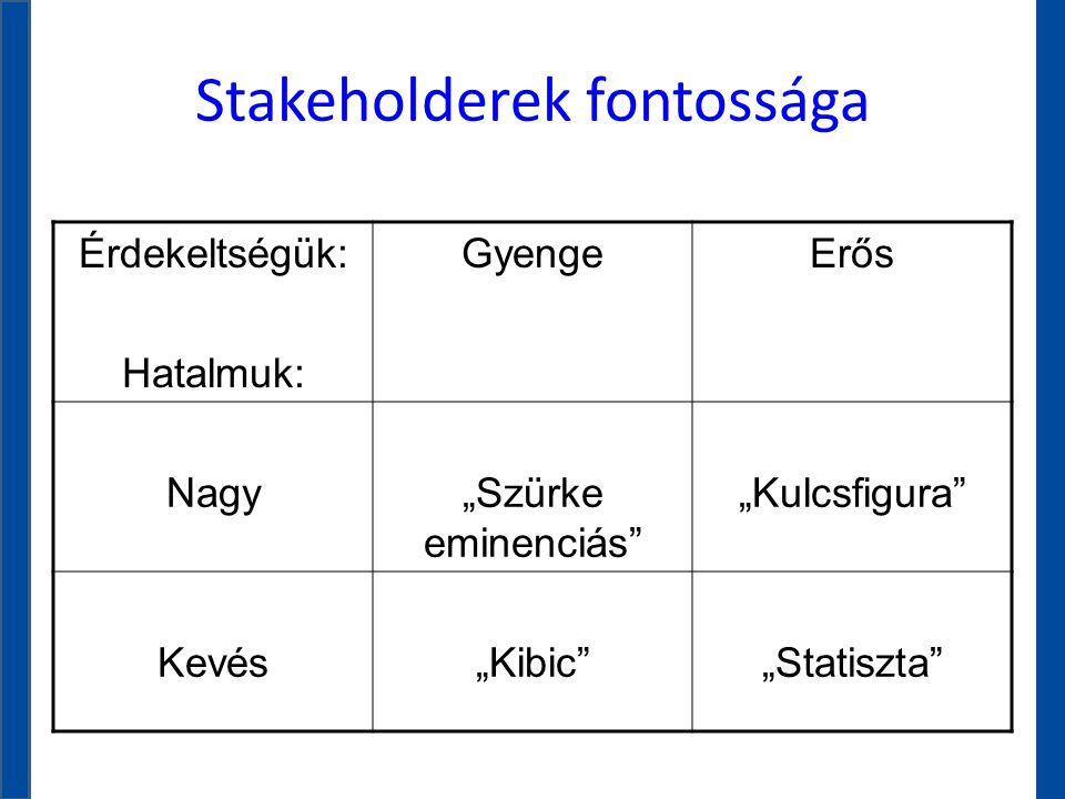 Stakeholderek fontossága