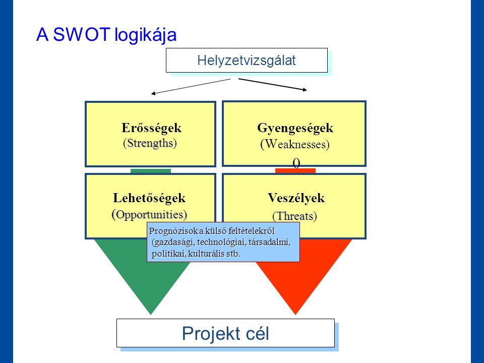A SWOT logikája Projekt cél Helyzetvizsgálat Gyengeségek (Weaknesses)