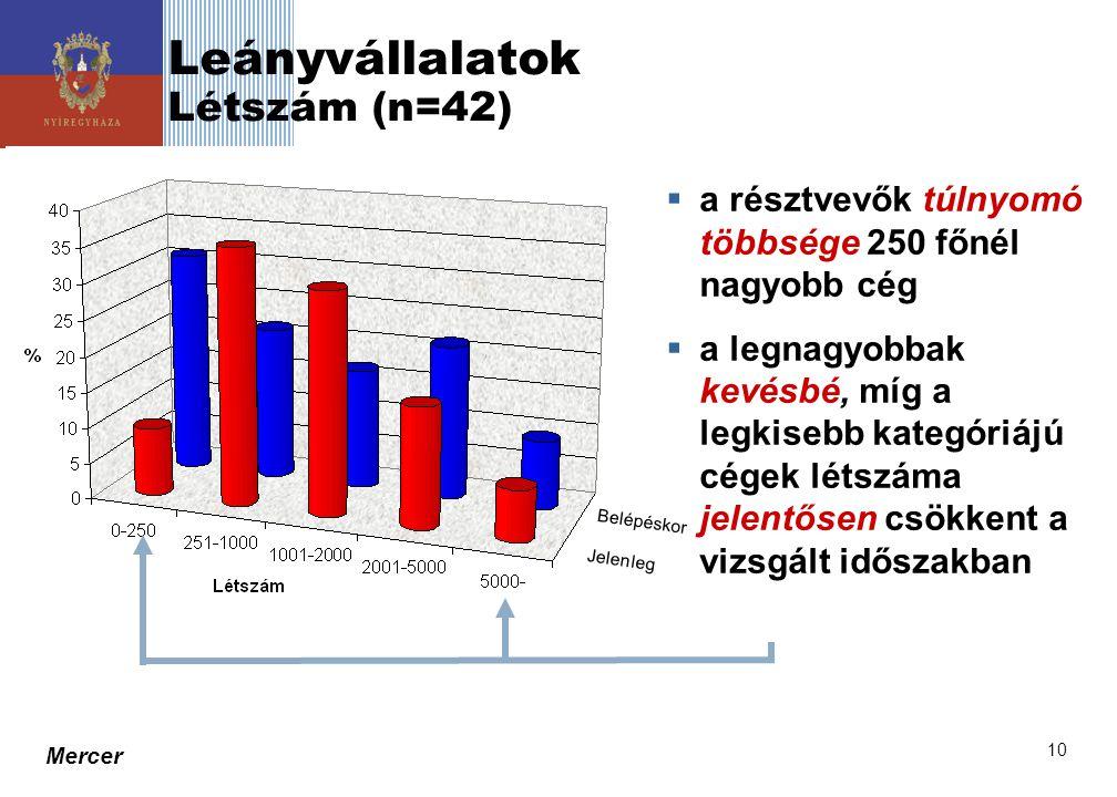 Leányvállalatok Létszám (n=42)