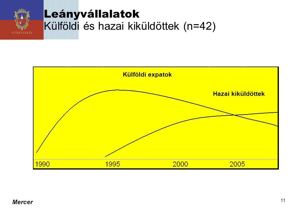 Leányvállalatok Külföldi és hazai kiküldöttek (n=42)