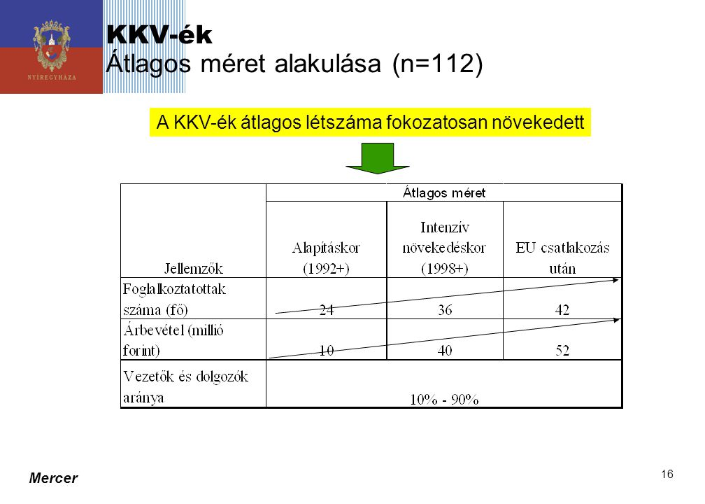 KKV-ék Átlagos méret alakulása (n=112)