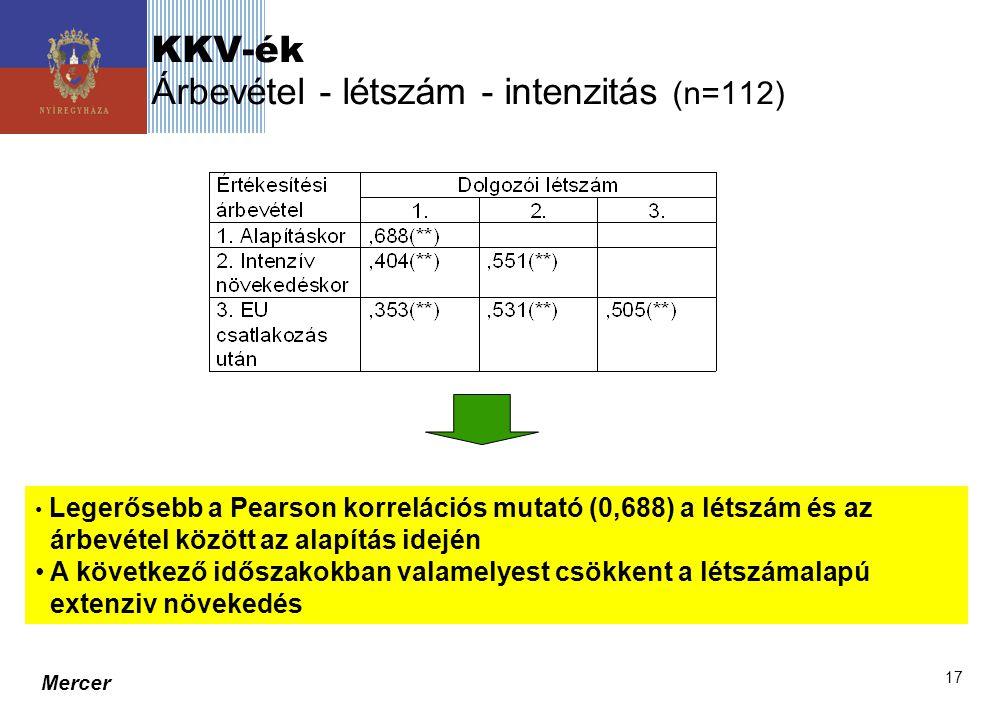 KKV-ék Árbevétel - létszám - intenzitás (n=112)