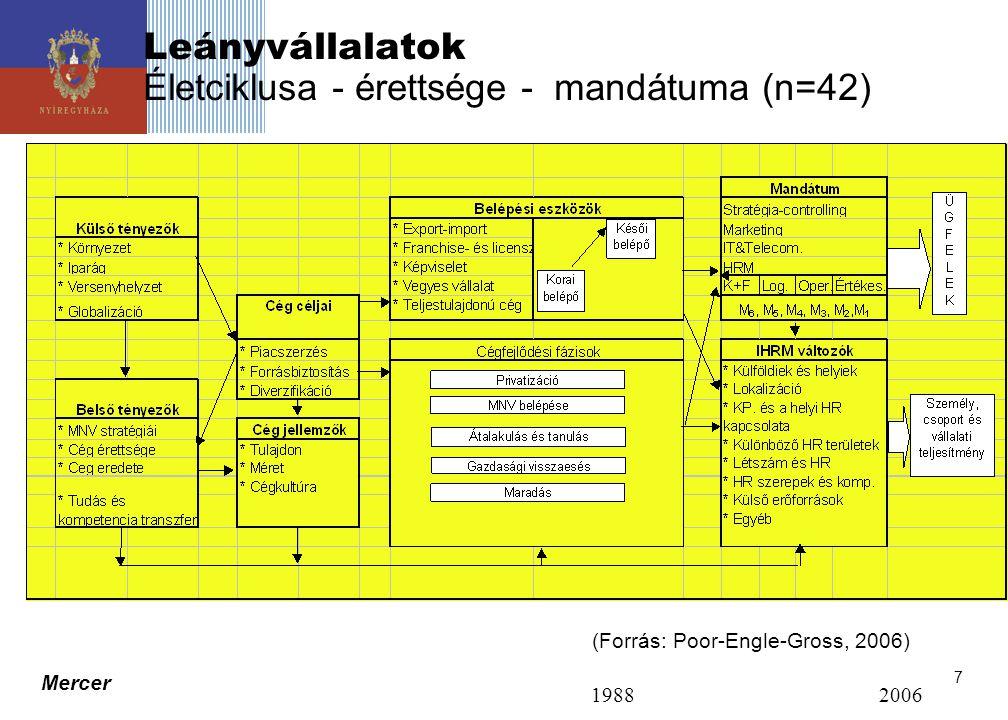 Leányvállalatok Életciklusa - érettsége - mandátuma (n=42)