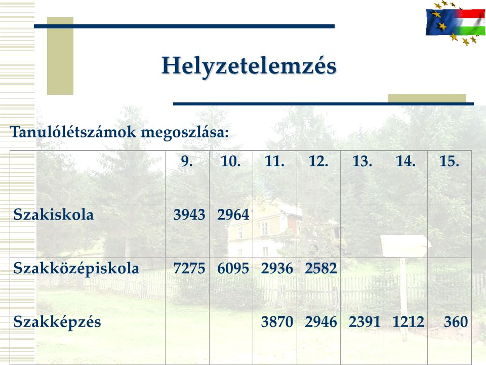 Helyzetelemzés Tanulólétszámok megoszlása: 9. 10. 11. 12. 13. 14. 15.