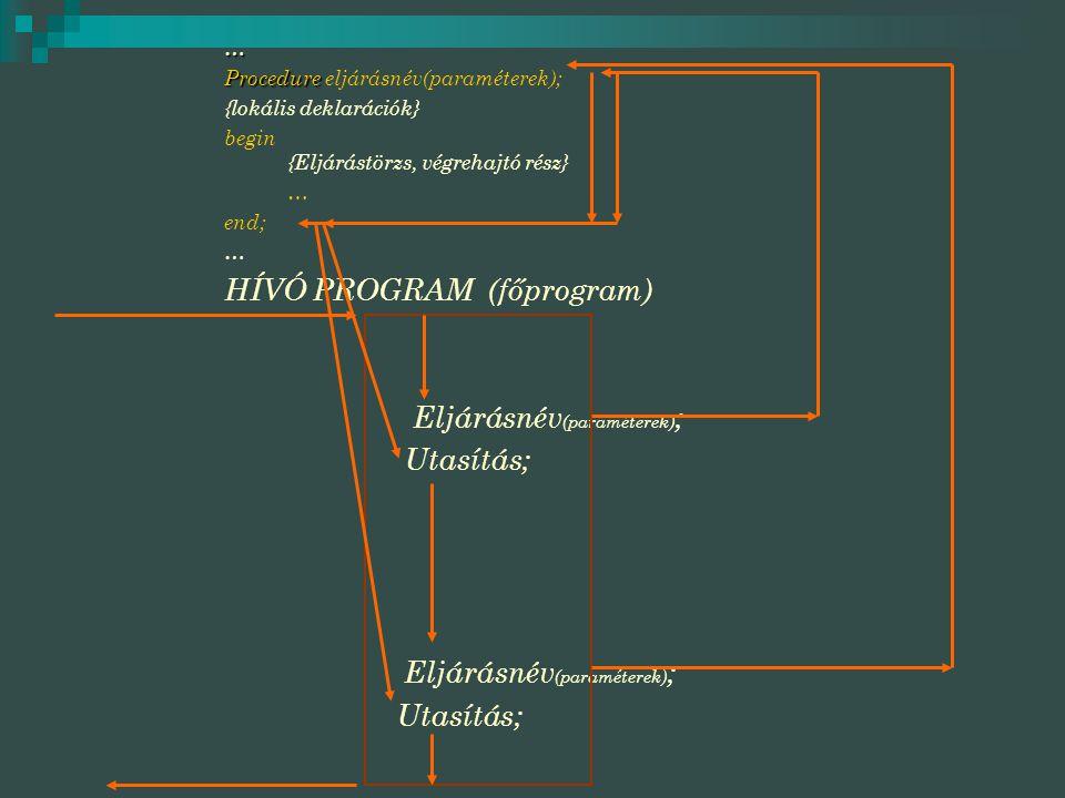 HÍVÓ PROGRAM (főprogram)