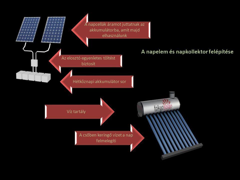 A napelem és napkollektor felépítése