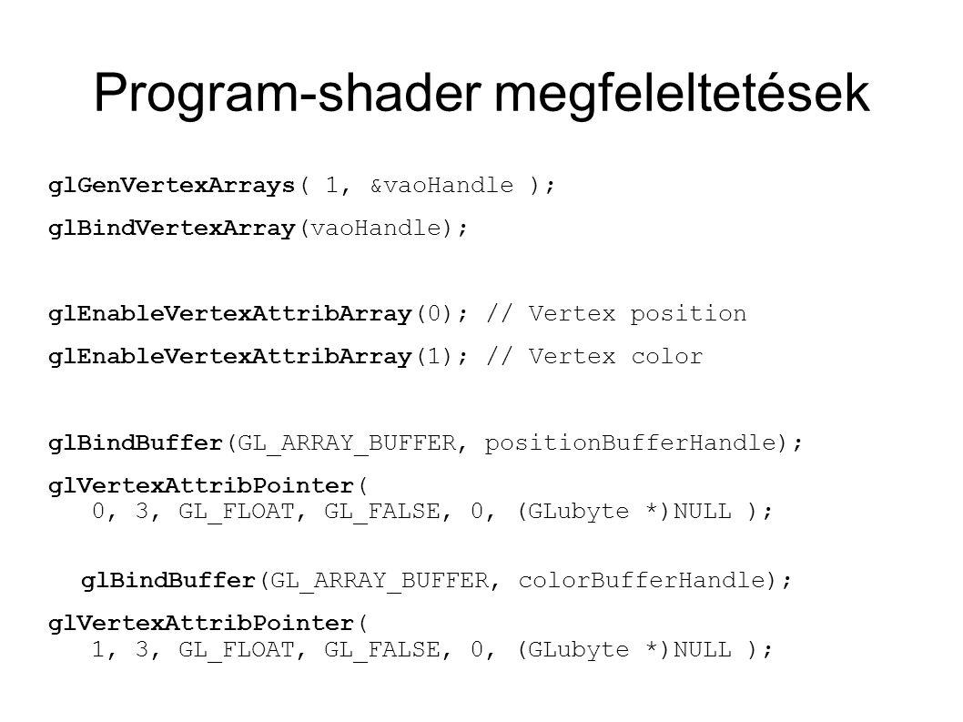 Program-shader megfeleltetések