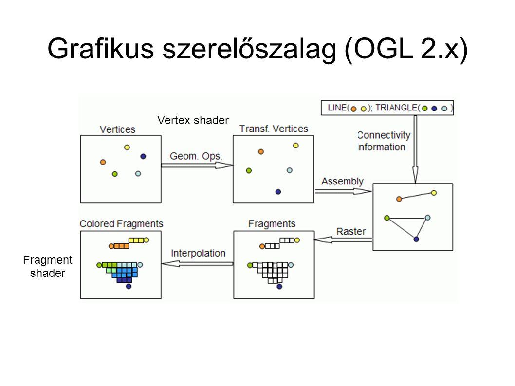 Grafikus szerelőszalag (OGL 2.x)