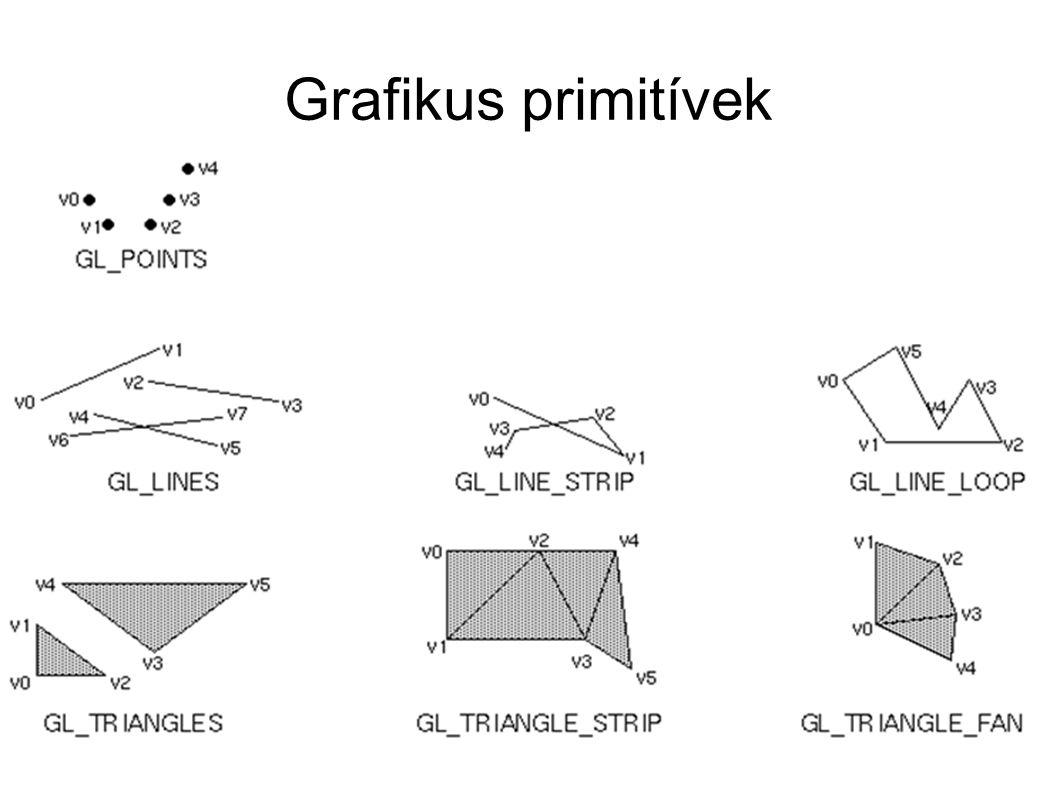 Grafikus primitívek