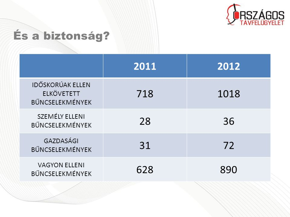 És a biztonság 2011. 2012. IDŐSKORÚAK ELLEN ELKÖVETETT BŰNCSELEKMÉNYEK. 718. 1018. SZEMÉLY ELLENI BŰNCSELEKMÉNYEK.