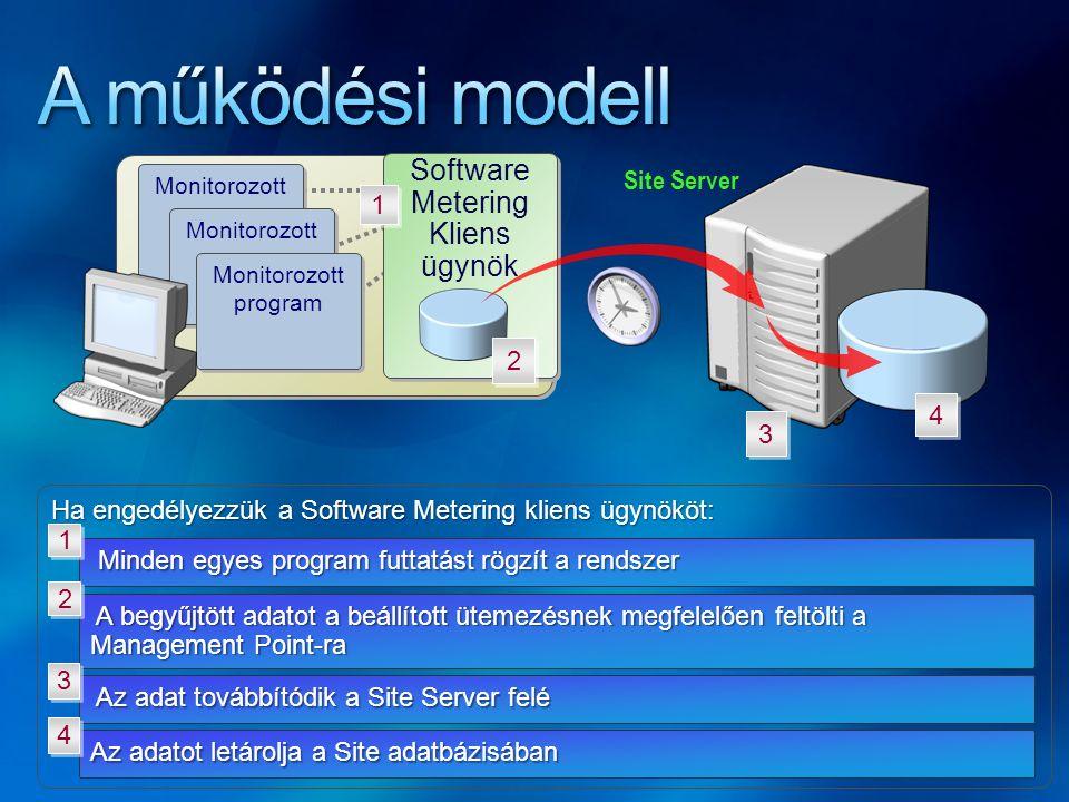 A működési modell Software Metering Kliens ügynök Site Server 1 2 4 3