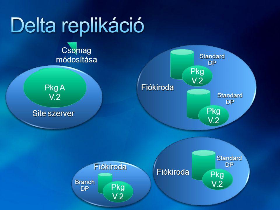Delta replikáció Csomag módosítása Pkg V.2 Pkg V1 Pkg A V.2 PkgA V 1