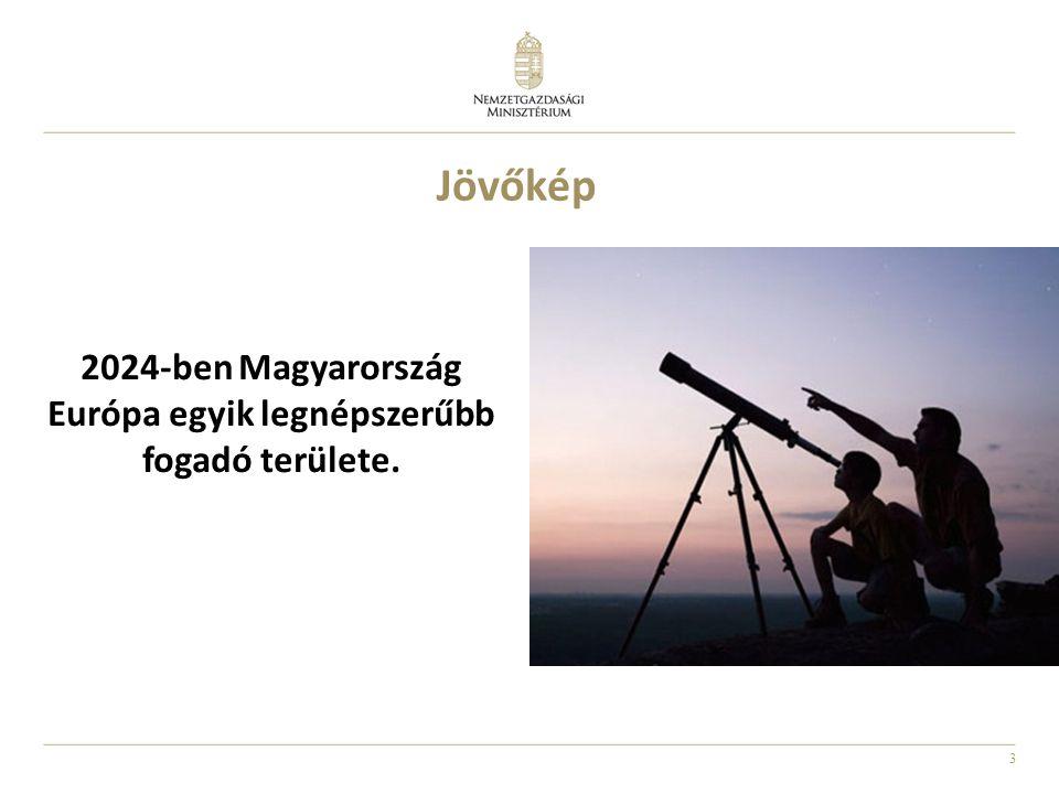 2024-ben Magyarország Európa egyik legnépszerűbb fogadó területe.