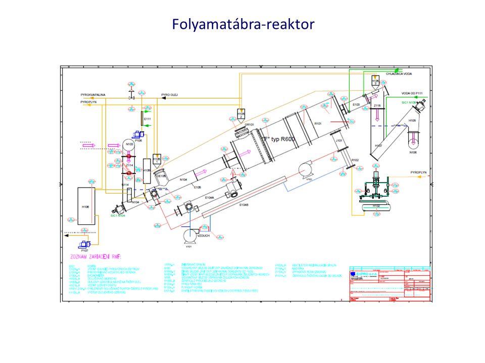 Folyamatábra-reaktor