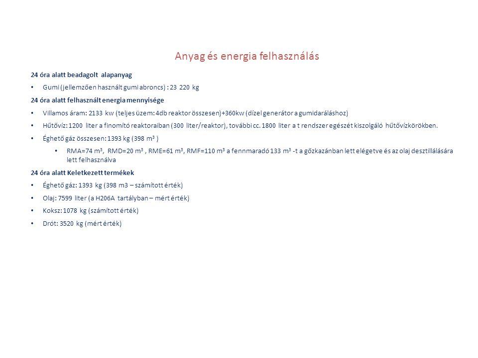 Anyag és energia felhasználás
