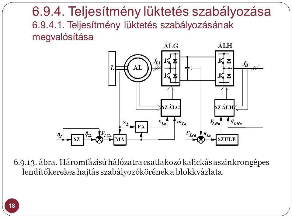 6. 9. 4. Teljesítmény lüktetés szabályozása 6. 9. 4. 1