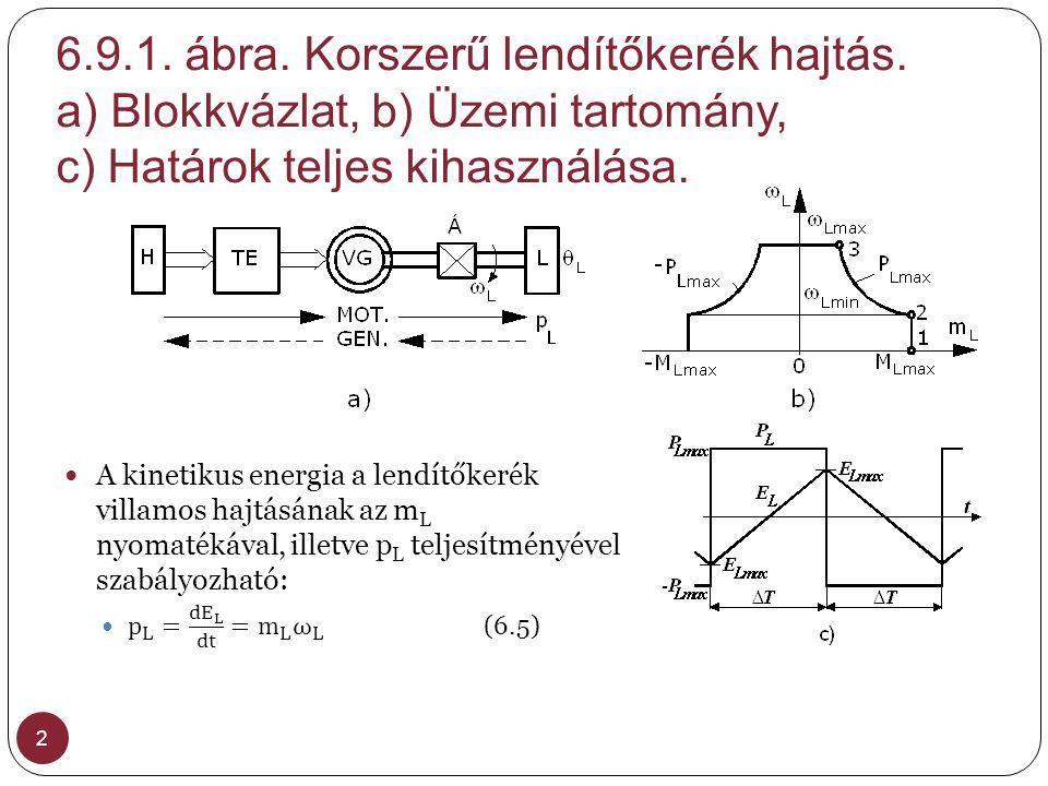6. 9. 1. ábra. Korszerű lendítőkerék hajtás